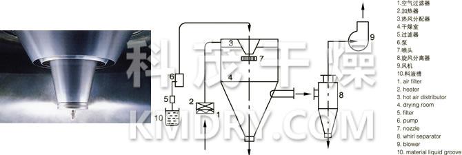 LPG系列高速离心喷雾干燥机的喷头与流程图