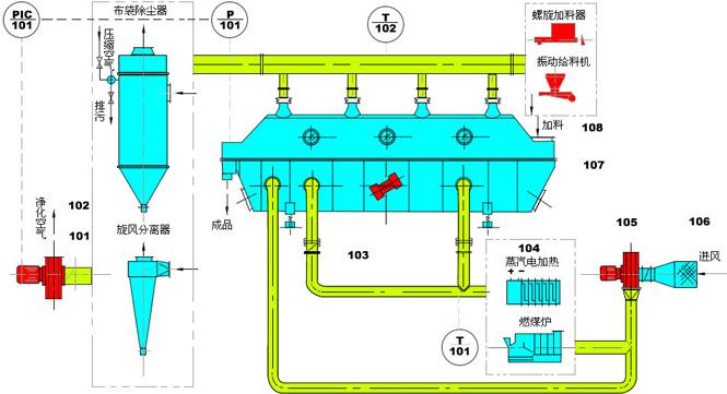振动流化床流程选配方案